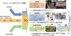 総務省 5G 資料