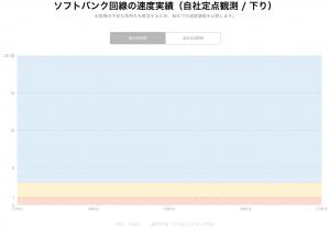 LINEモバイルソフトバンク爆速キャンペーン