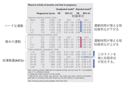 男性不妊と適度な運動について