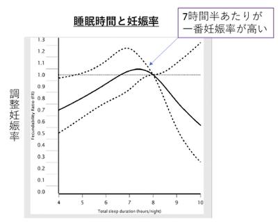 睡眠時間と妊娠率
